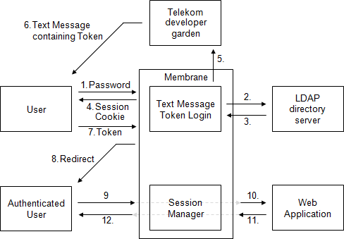 login interceptor workflow