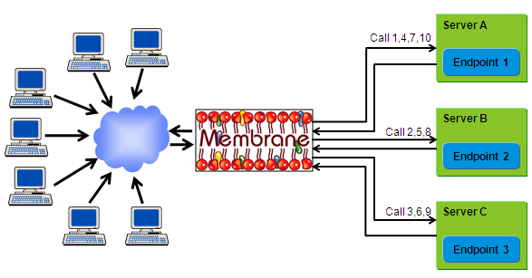 Load Balancing Web Services