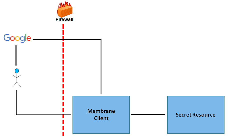OAuth2 with external authorization server