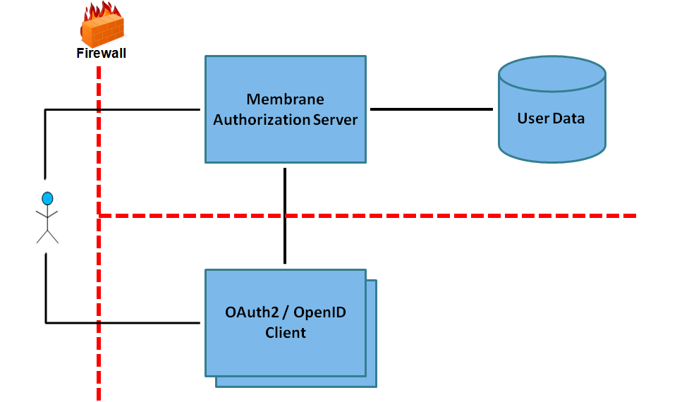 OAuth2 with external client
