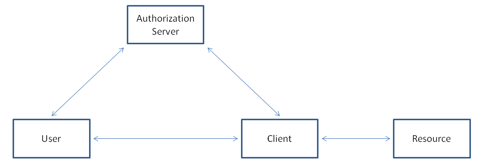 OAuth 2 0 Implementation Membrane - Provider & Client