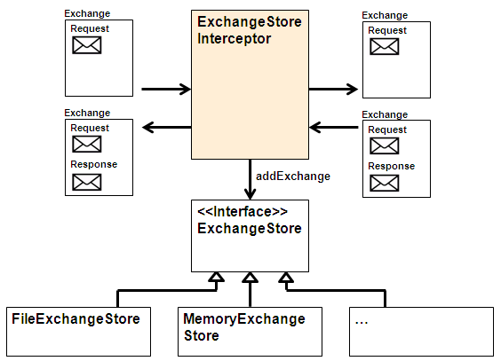 Plugability of Exchange Stores