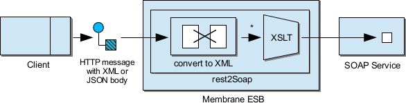 rest2SOAP EIP diagram