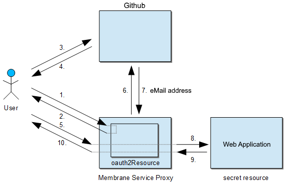 OAuth2 Tutorial using Github as Authentication Service