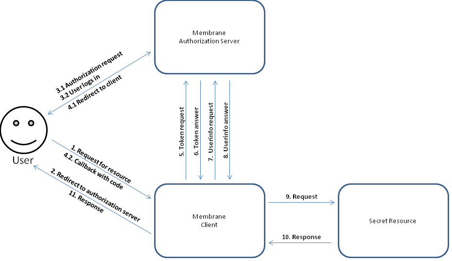 Oauth2 Authorization Code Flow Sample Using Membrane