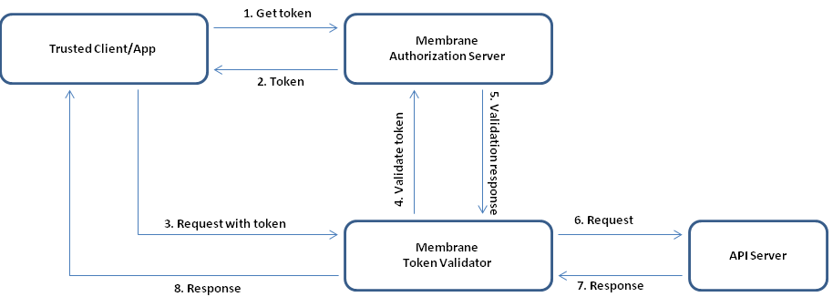 OAuth2 Client Credentials Grant with Membrane